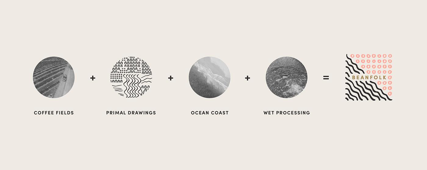 Outfit Branding Beanfolk Coffee Logo Design Explanation