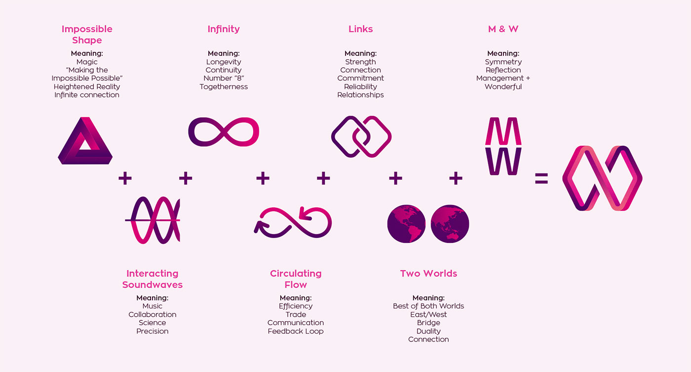 Outfit Branding & Design Wonderful Logo Explanation